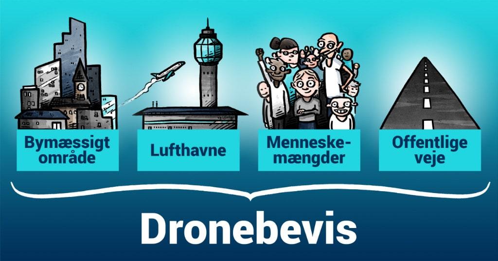 regler for droneflyvning i danmark
