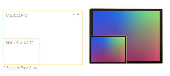 CMOS sensor Mavic 2 Pro