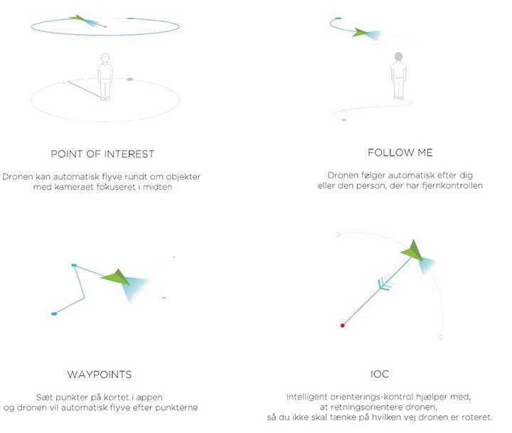 Waypoints, Follow Me, POI og IOC